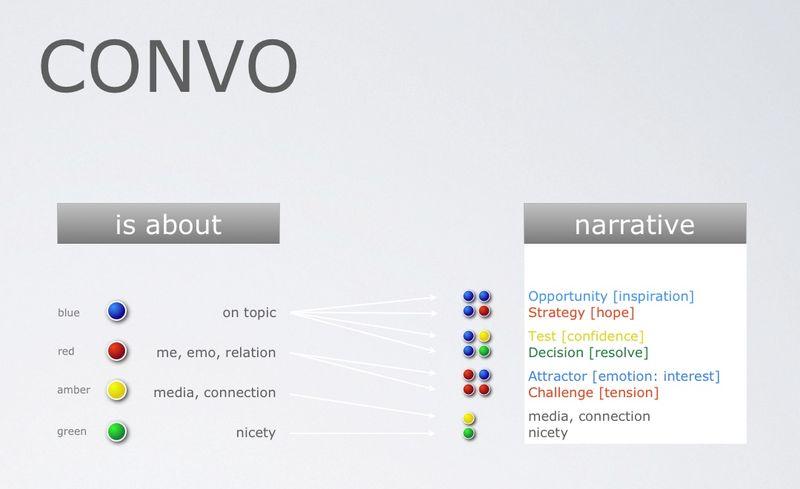 Junto Live dialog markup narrative