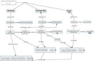 Mindmap, Concept Map, Prezi
