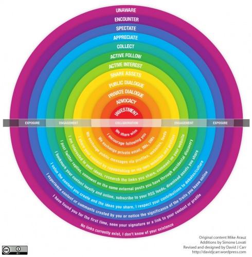Spectrum_of_online_relationships