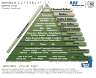 Pyramid-of-conservation