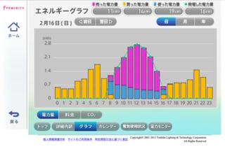 Toshiba Feminity HEMS sunny day curve MG_3909